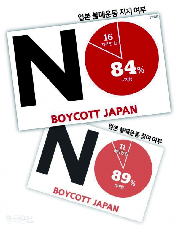 Pros and cons to Boycott Japan(Provided by The Hankook-Ilbo)
